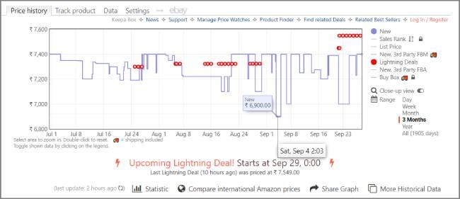 Cheap Amazon Deals